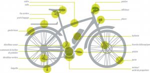 E-BikeGarantie : une protection contre les frais de réparation pour les salariés
