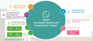 Arval lanceert SMaRT: een innovatieve methode om klanten te helpen bij hun energietransitiestrategie